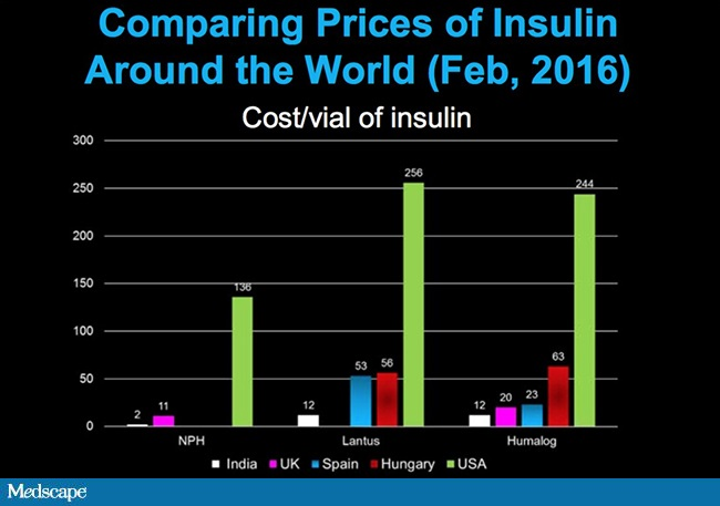 U.S. Drug Costs - Insulin - Roger Sparks